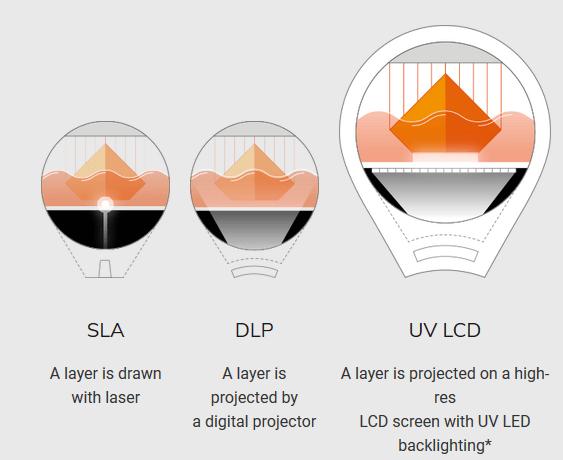 Zortrax Inkspire UV LCD