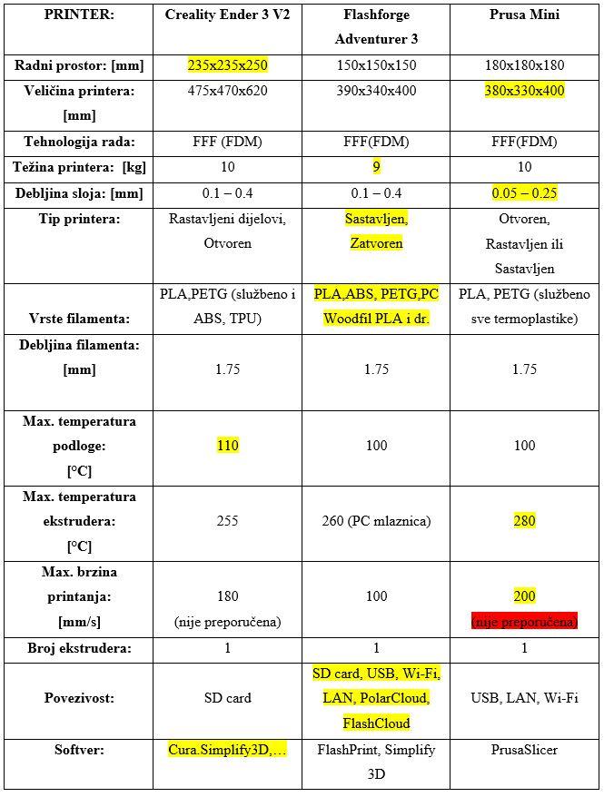 Usporedba Ender 3 V2 vs Advneturer 3 vs Prusa Mini